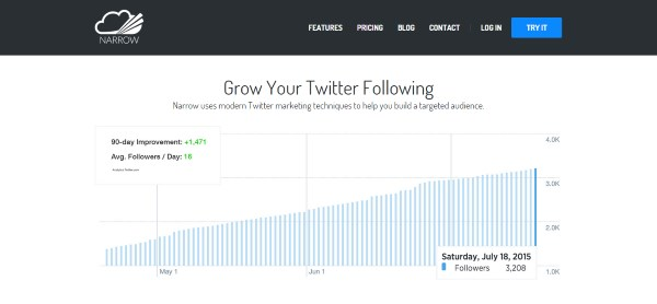 Narrow Twitter Marketing